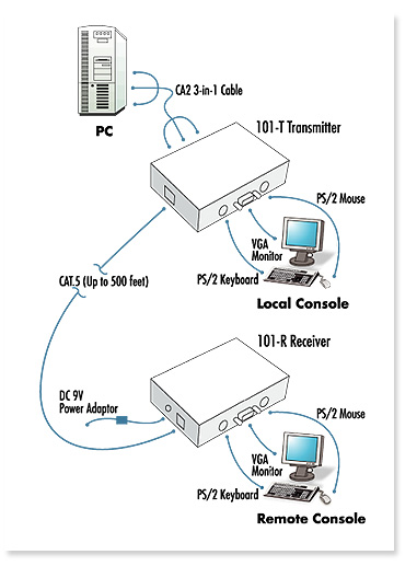 Lcdk1019 Cat5 Ps2 Kvm Extender