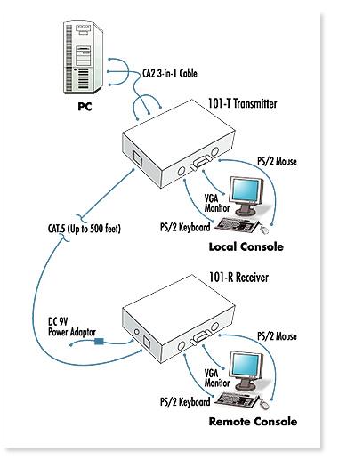 lcdk1019 cat5 ps  2 kvm extender